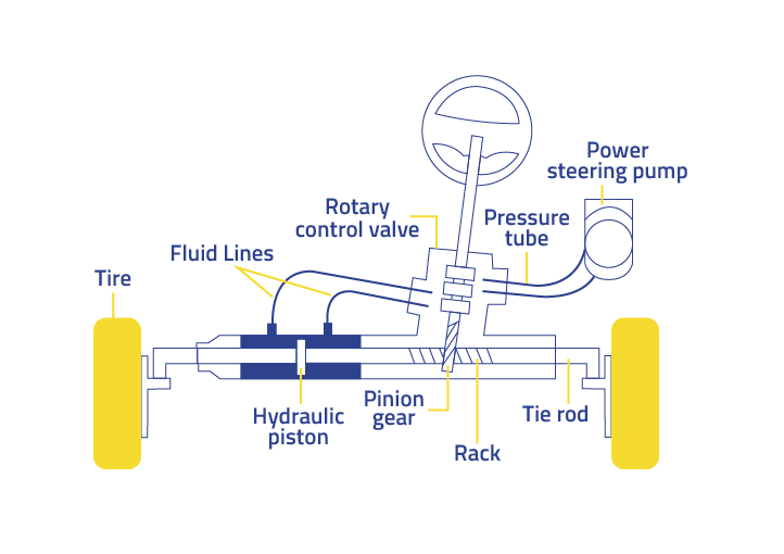 rack and pinion system with power steering moogwhen a rack and pinion system is connected to a power steering system, the design changes slightly a cylinder with a piston in the middle is placed in the