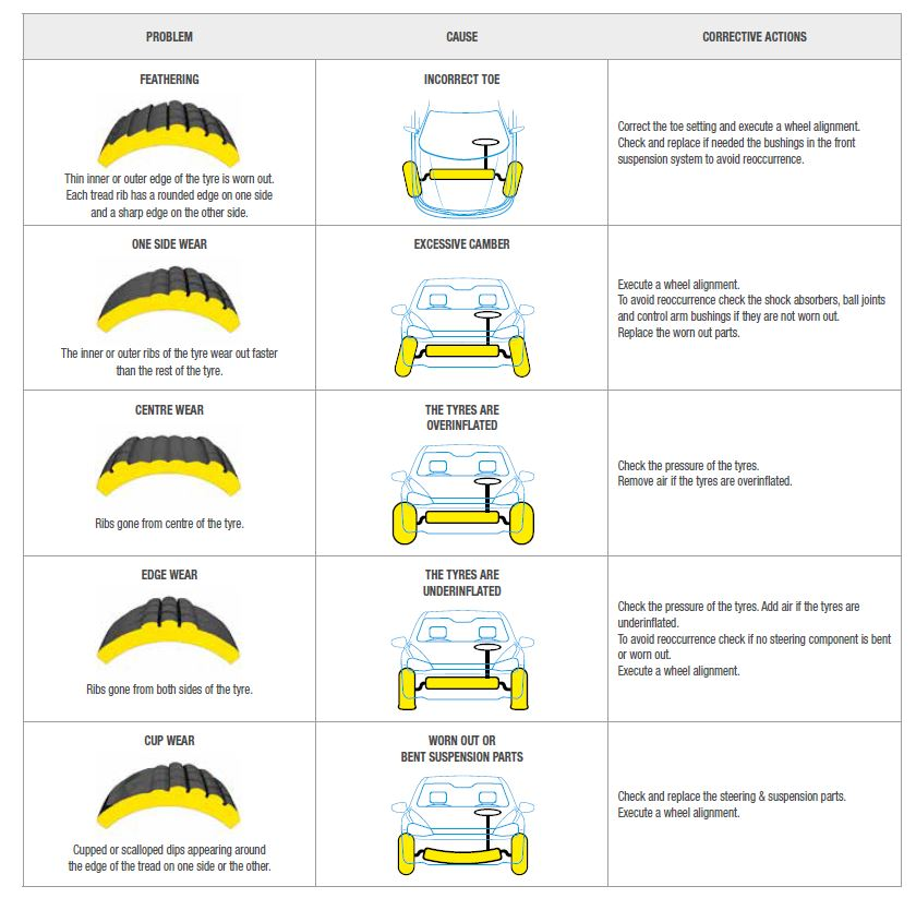 Vehicle Alignment Near Me >> The Things You Should Know About Wheel Alignment Moog Tv