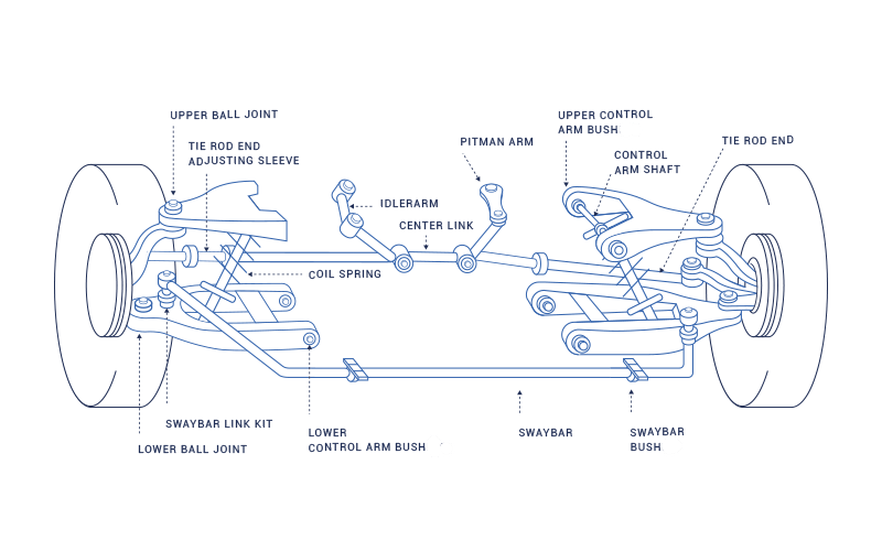 What Parts Make Up The Steering And Suspension System